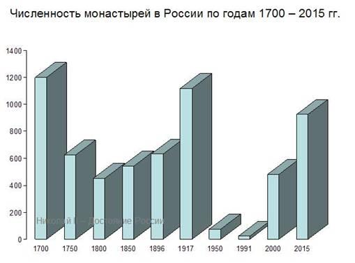 Численность монастырей и храмов