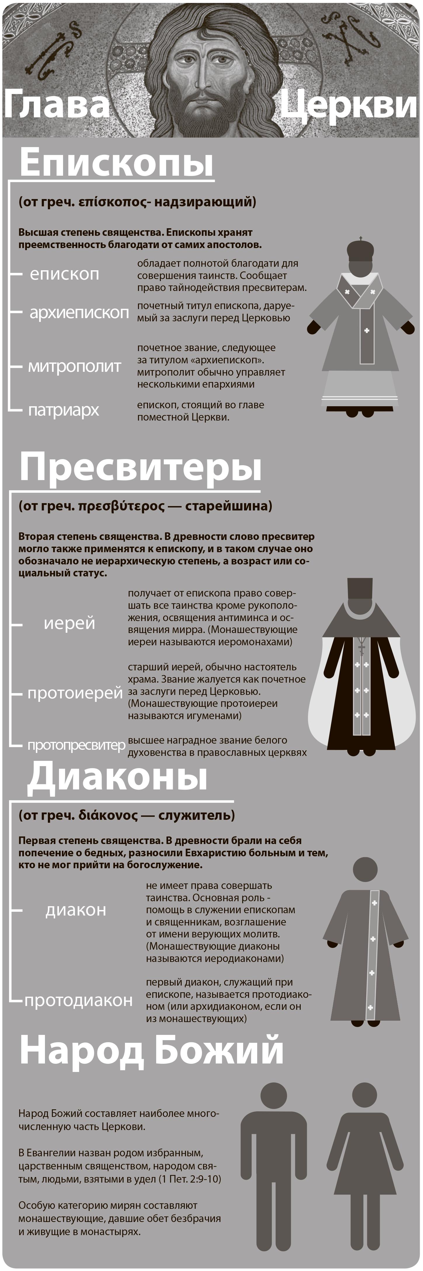 Иерархия церковная