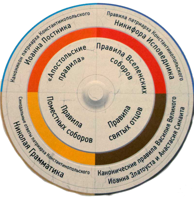 kodeks - Состав «Вселенского» кодекса