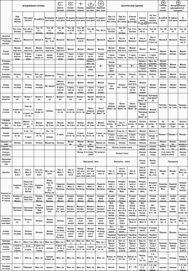 Справочная таблица для регента: состав службы на любой день периода пения Октоиха
