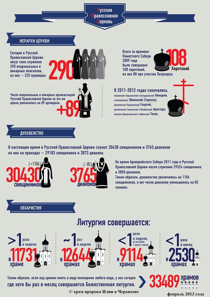 Статистика по Русской Православной Церкви