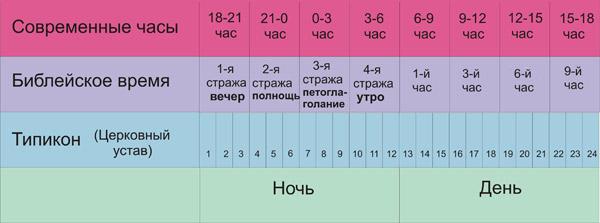 Современные часы, Библейское время, Типикон