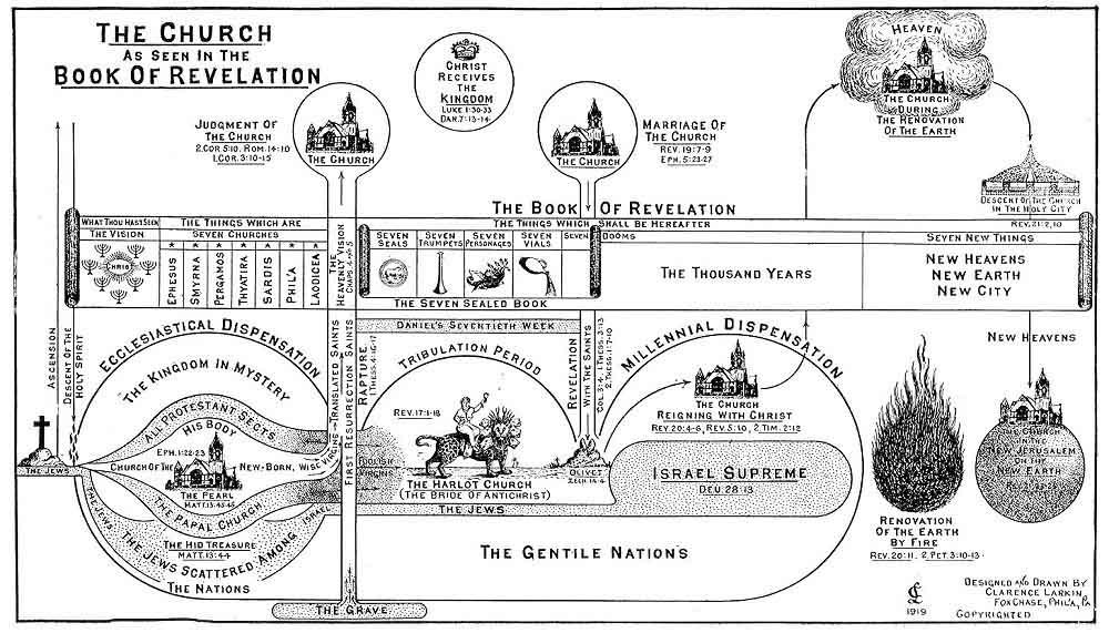 tserkov v apokalipsise - Схема Апокалипсиса на английском языке