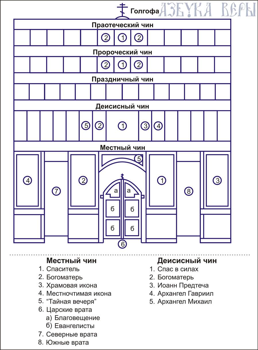 Устройство православного храма изнутри