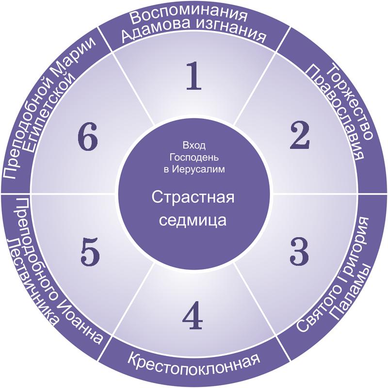 Великопостный цикл