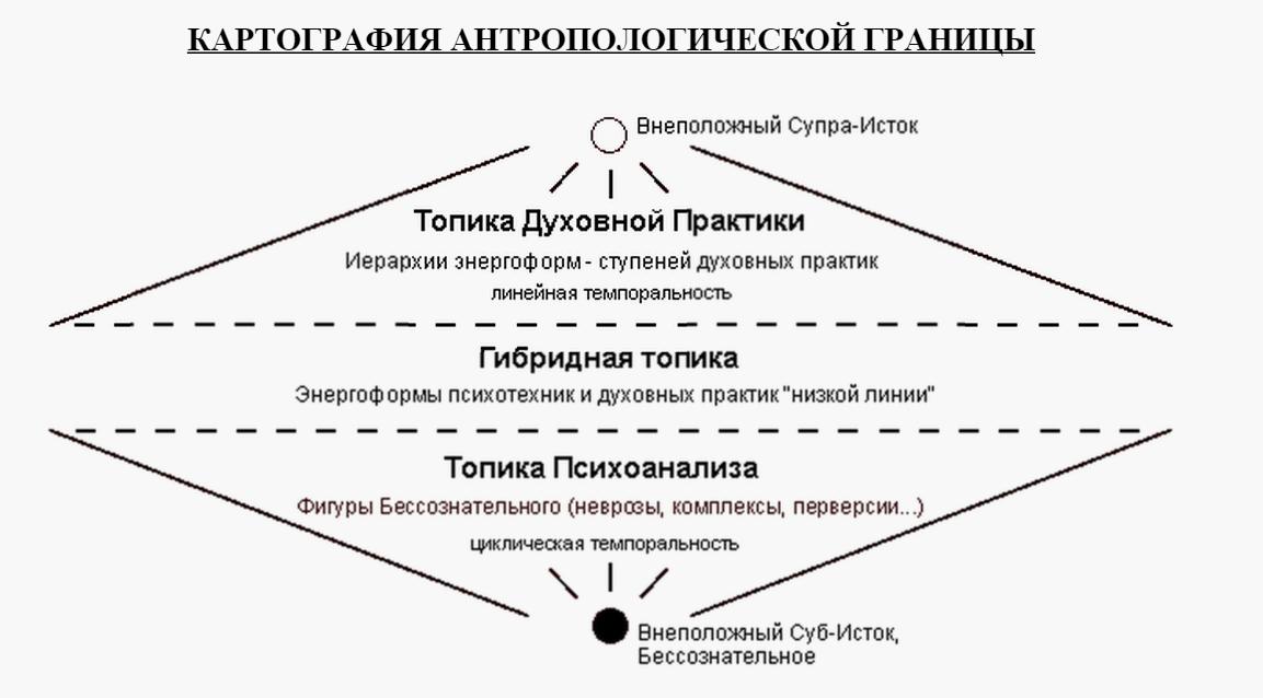 Картография антропологической границы