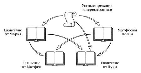 Схема возникновения синоптических Евангелий