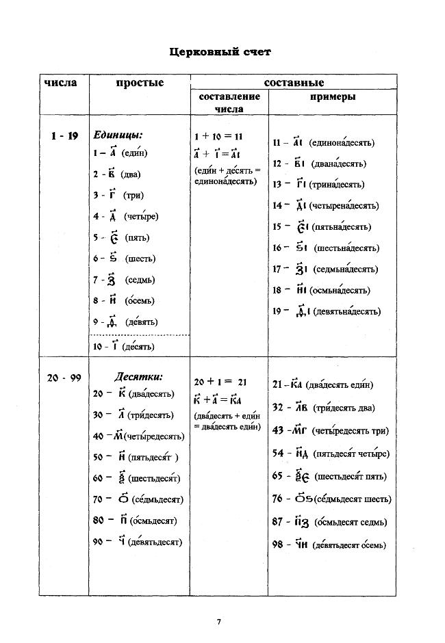 церковнославянский в таблицах_07