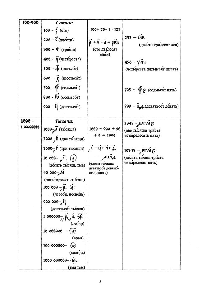 церковнославянский в таблицах_08