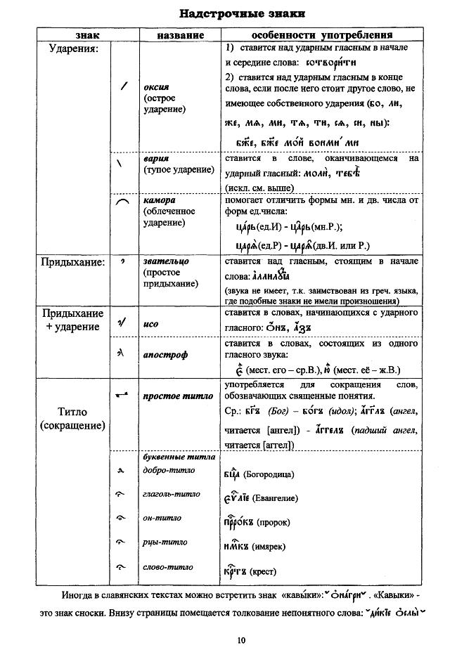 церковнославянский в таблицах_10