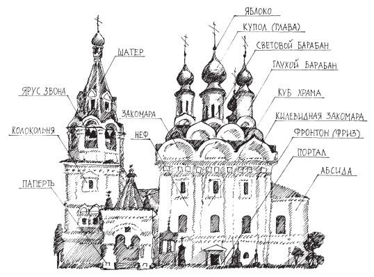 схема здания православного