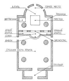 Схема храма