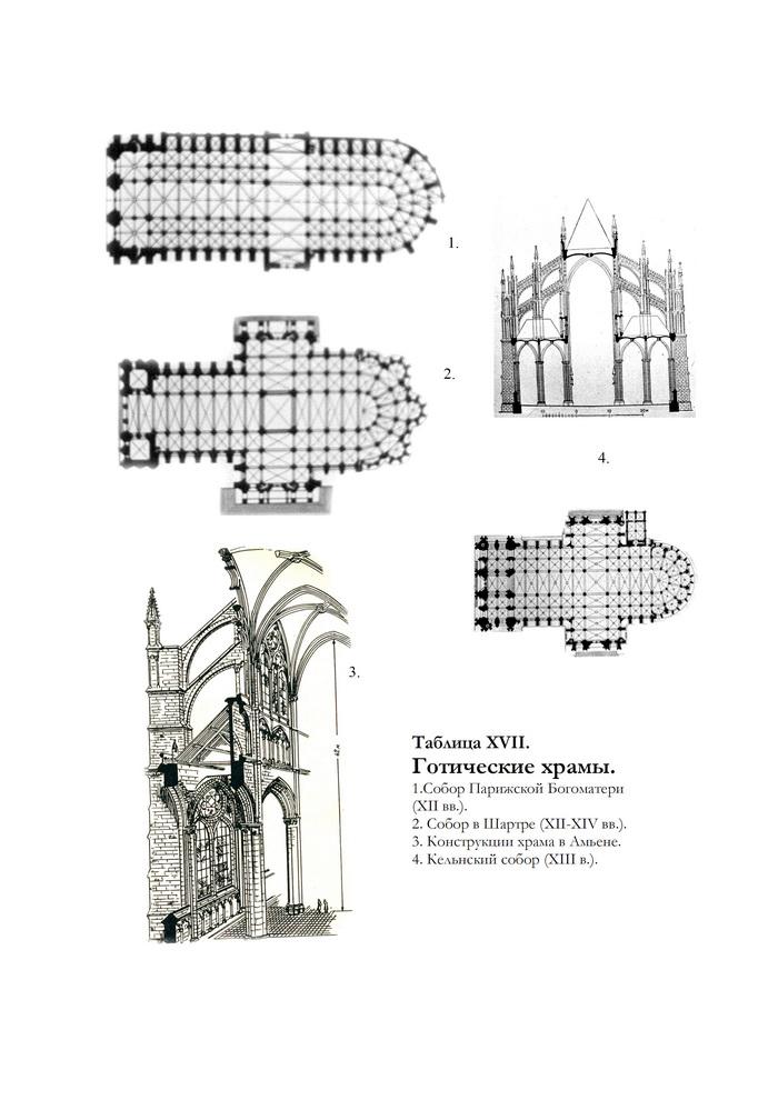 Готические храмы