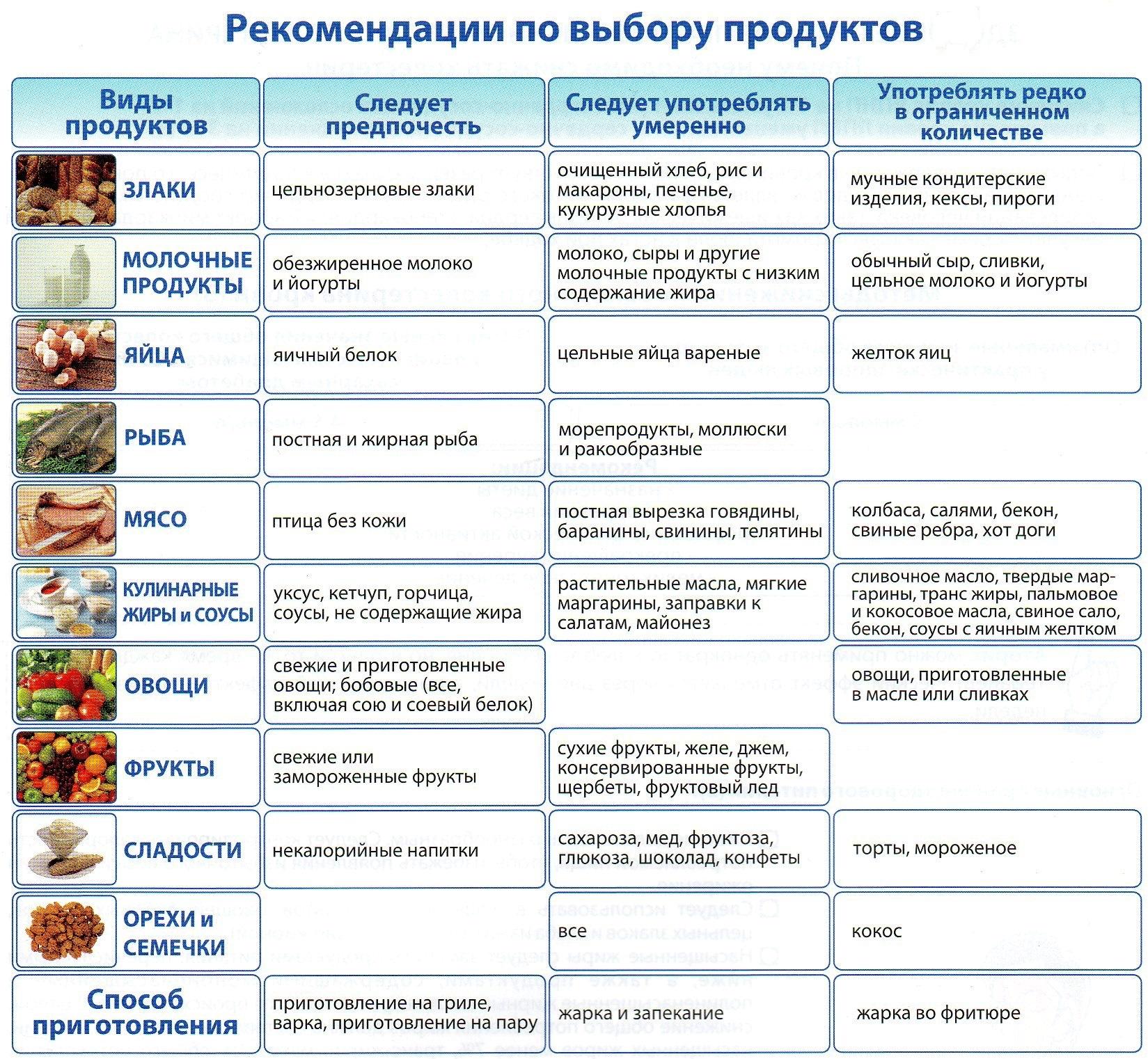 Правильное питание при повышенном сахаре