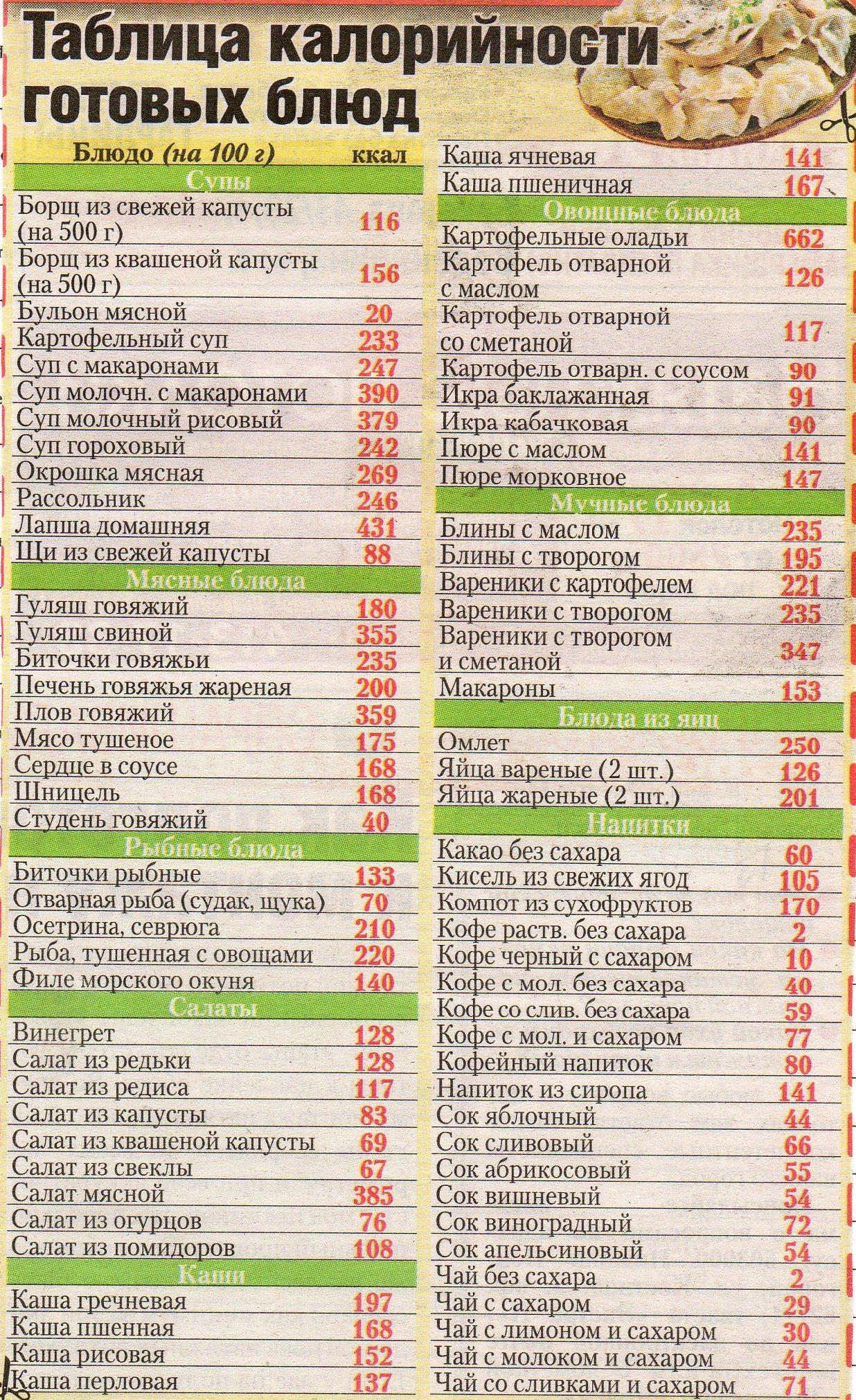таблица калорийности продуктов питания для похудения скачать