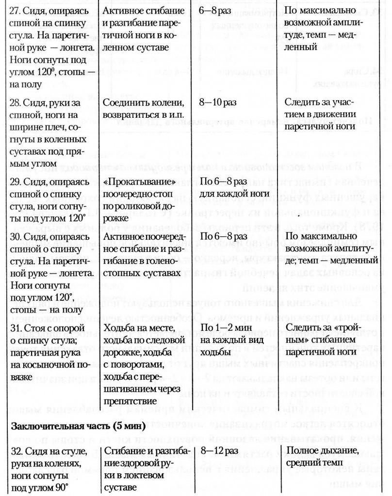 схема лечения геморрагического инсульта