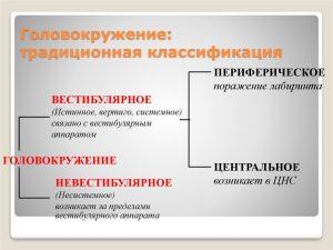 slide 30 300x225 - Головокружения и их причины