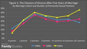 image005 300x170 - Целомудрие до свадьбы укрепляет семью