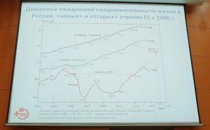 dinamika 300x185 - Академик В.И. Стародубов - наиболее частые причины смерти россиян