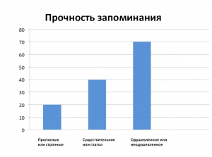 prochnost 300x223 - Л. Стрельникова: цифровое поколение и цифровое слабоумие