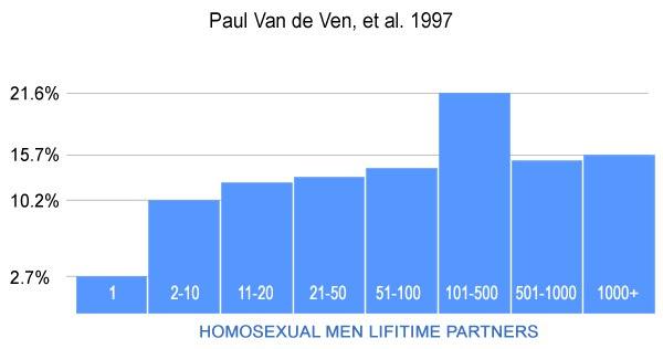 homosexual partners - СПИД и гомосексуализм