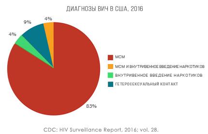 vich ssha 1 - СПИД и гомосексуализм